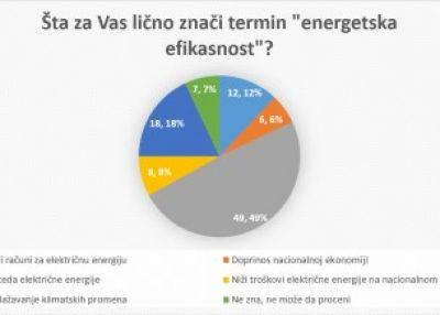 Robna marka i cena presudne u kupovini bele tehnike za kupce u Srbiji